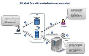 Git_Jenkins Continuous Integration Example